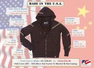 Comparing  Manufacturing  Costs:  USA vs China