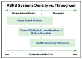 Automated Storage and Retrieval Systems -ASRS- Trends from Modex 2014