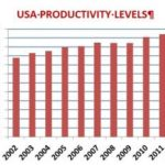 US Productivity Levels Soar Using Automated Material Handling Systems To Help Re-Shore Manufacturing